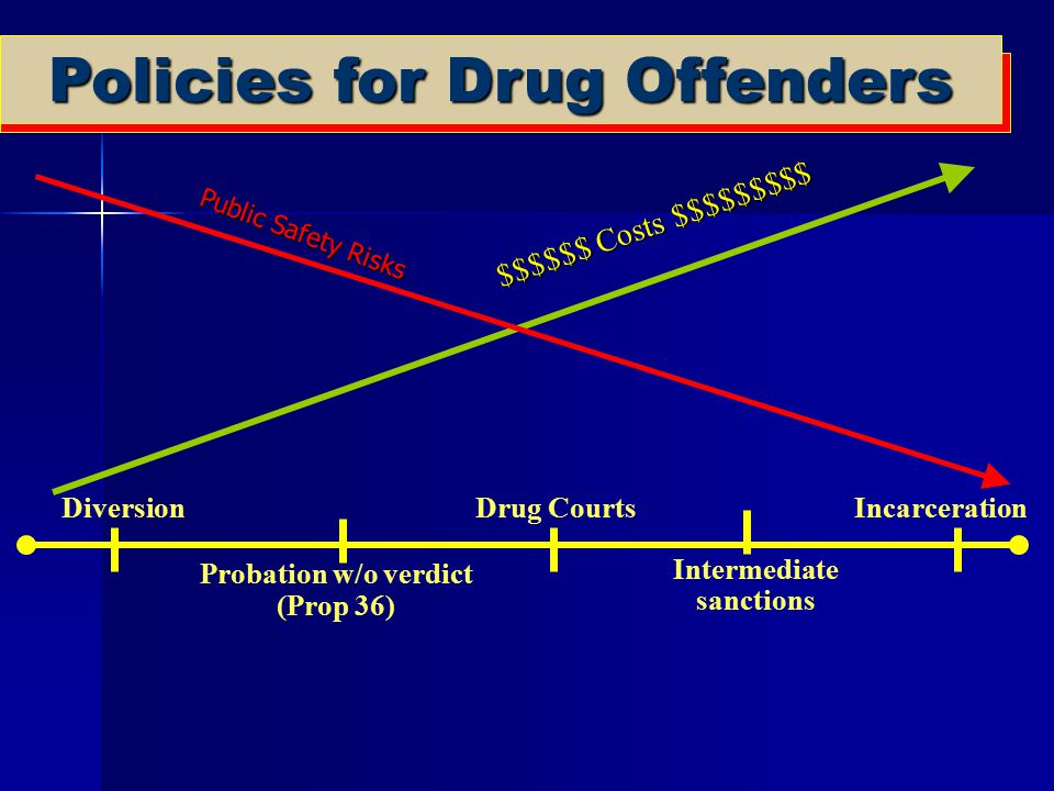 Policies for Drug Offenders DiversionIncarceration Probation w/o verdict (Prop 36) Drug Courts Intermediate sanctions $$$$$$ Costs $$$$$$$$$ Public Sa