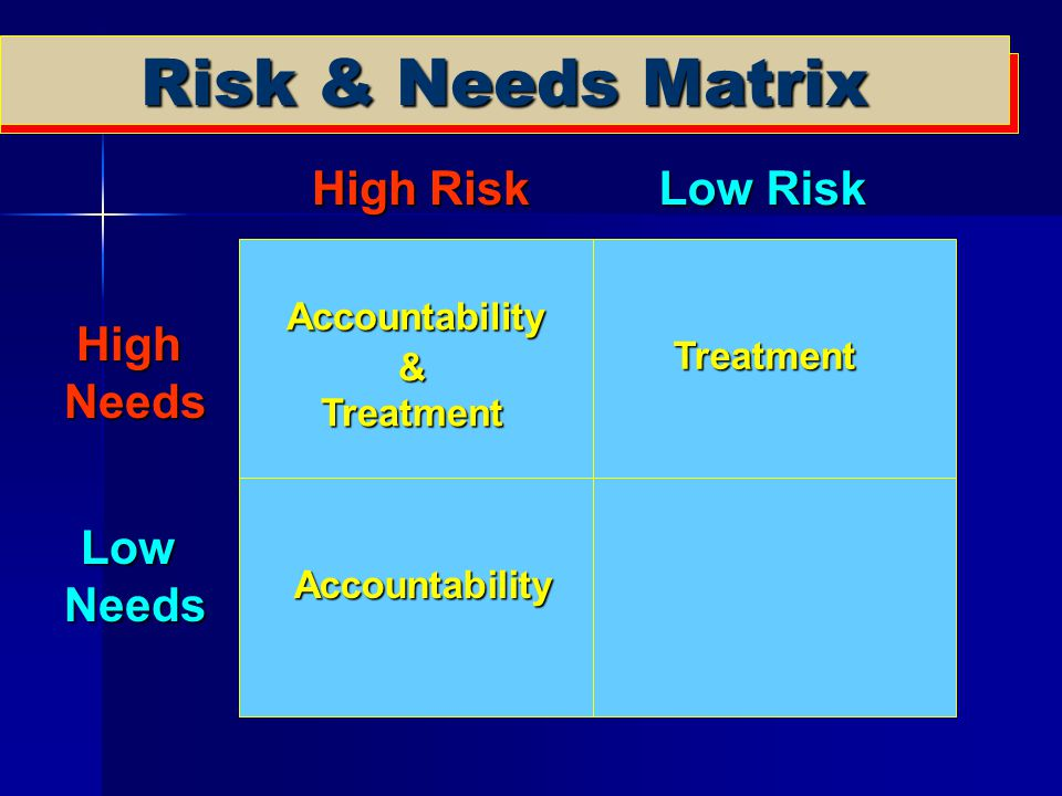 Risk & Needs Matrix High Risk Low Risk HighNeeds LowNeeds Accountability &Treatment Treatment Accountability