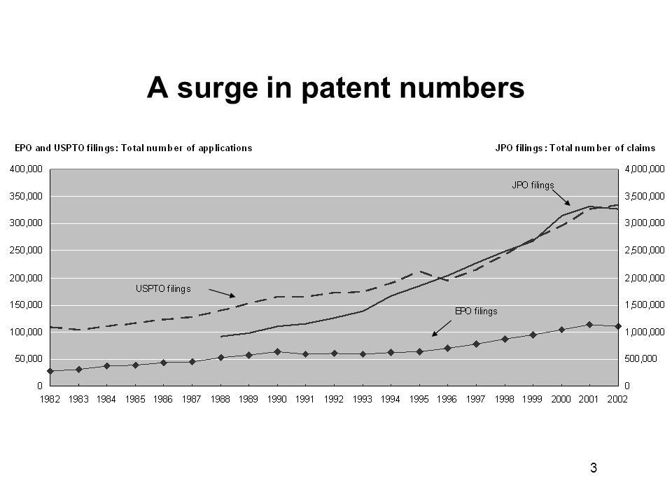 3 A surge in patent numbers
