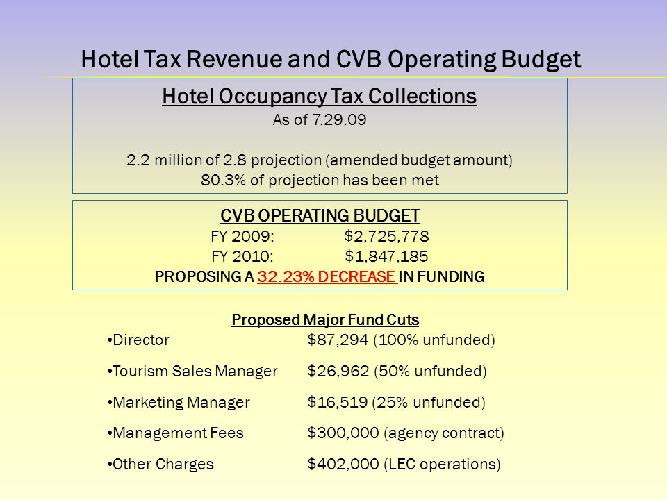 Hotel Tax Revenue and CVB Operating Budget Proposed Major Fund Cuts Director$87,294 (100% unfunded) Tourism Sales Manager$26,962 (50% unfunded) Marketing Manager$16,519 (25% unfunded) Management Fees$300,000 (agency contract) Other Charges$402,000 (LEC operations) CVB OPERATING BUDGET FY 2009:$2,725,778 FY 2010: $1,847,185 PROPOSING A 32.23% DECREASE IN FUNDING Hotel Occupancy Tax Collections As of 7.29.09 2.2 million of 2.8 projection (amended budget amount) 80.3% of projection has been met
