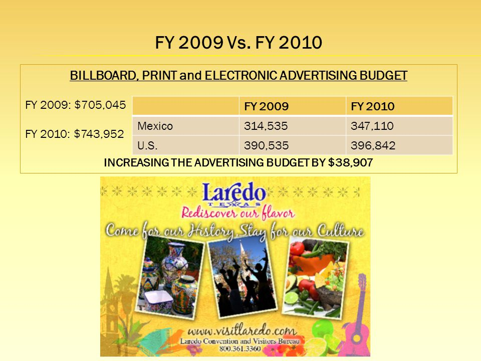 BILLBOARD, PRINT and ELECTRONIC ADVERTISING BUDGET FY 2009: $705,045 FY 2010: $743,952 INCREASING THE ADVERTISING BUDGET BY $38,907 FY 2009 Vs.