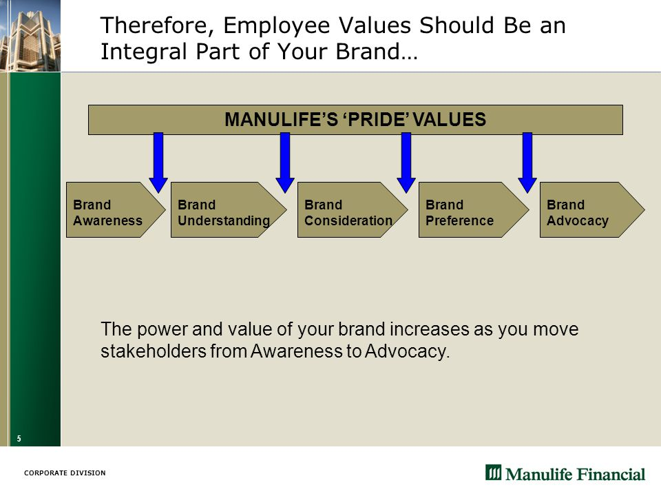 CORPORATE DIVISION 5 Therefore, Employee Values Should Be an Integral Part of Your Brand… Brand Preference Brand Advocacy Brand Consideration Brand Understanding Brand Awareness The power and value of your brand increases as you move stakeholders from Awareness to Advocacy.