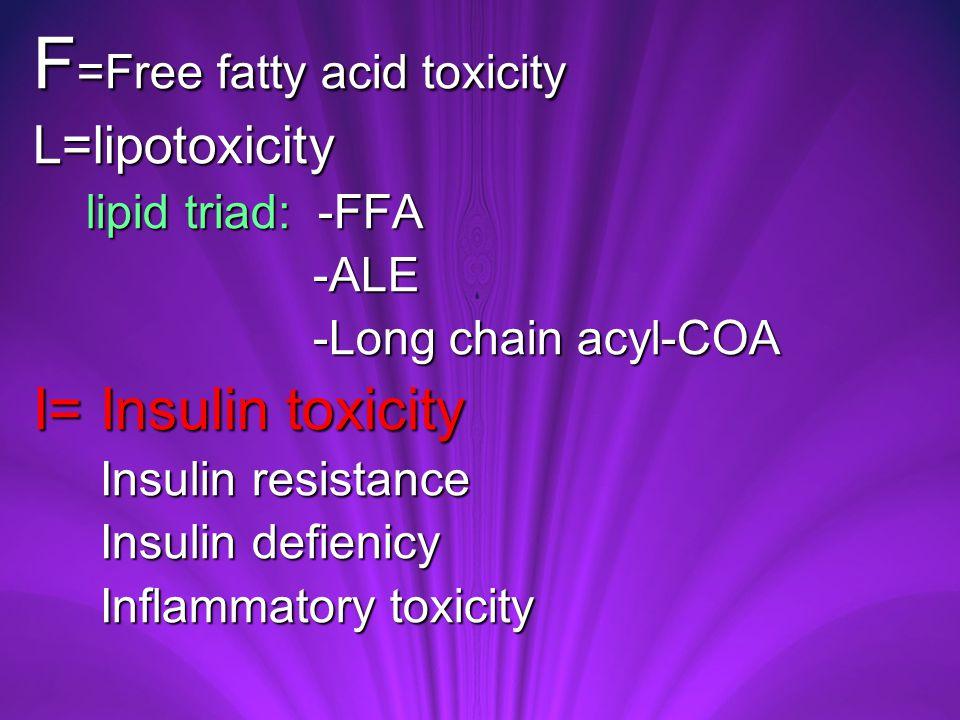 F =Free fatty acid toxicity L=lipotoxicity lipid triad: -FFA lipid triad: -FFA -ALE -ALE -Long chain acyl-COA -Long chain acyl-COA I= Insulin toxicity Insulin resistance Insulin resistance Insulin defienicy Insulin defienicy Inflammatory toxicity Inflammatory toxicity