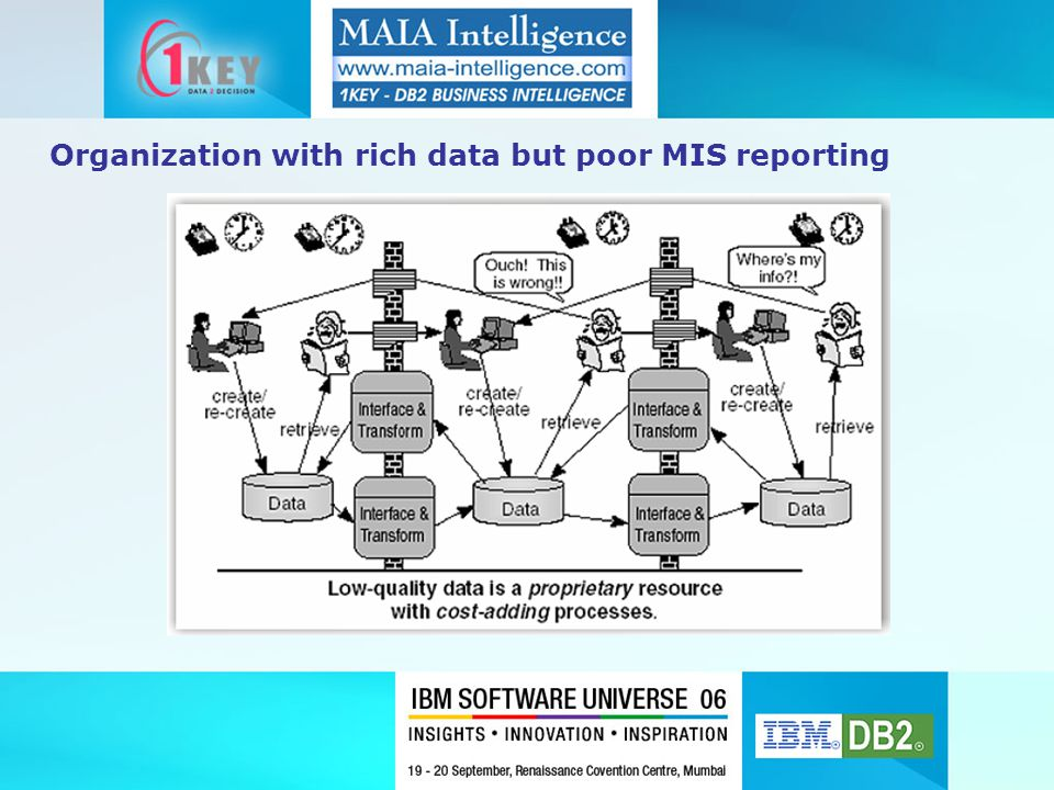 Organization with rich data but poor MIS reporting