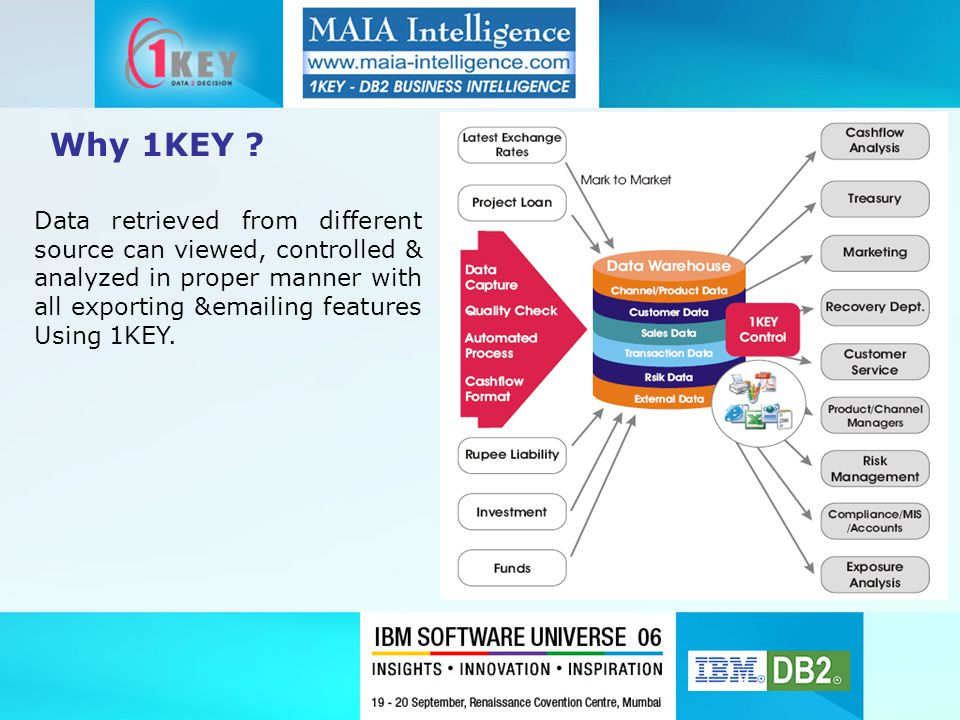 Why 1KEY ? Data retrieved from different source can viewed, controlled & analyzed in proper manner with all exporting &emailing features Using 1KEY.