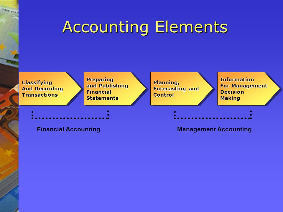 Accounting Elements Management Accounting Classifying And Recording TransactionsClassifying TransactionsPreparing and Publishing FinancialStatementsPreparing FinancialStatementsPlanning, Forecasting and ControlPlanning, ControlInformation For Management DecisionMakingInformation DecisionMaking Financial Accounting