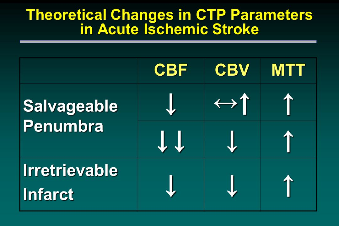 Theoretical Changes in CTP Parameters in Acute Ischemic Stroke CBFCBVMTT Salvageable Penumbra ↓ ↔↑↔↑↔↑↔↑↑ ↓ ↓ ↓↑ IrretrievableInfarct↓↓↑