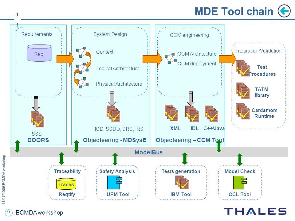 11 11/07/2006 ECMDA workshop ECMDA workshop MDE Tool chain Objecteering – CCM Tool Objecteering - MDSysEDOORS Requirements Req. Context Logical Archit