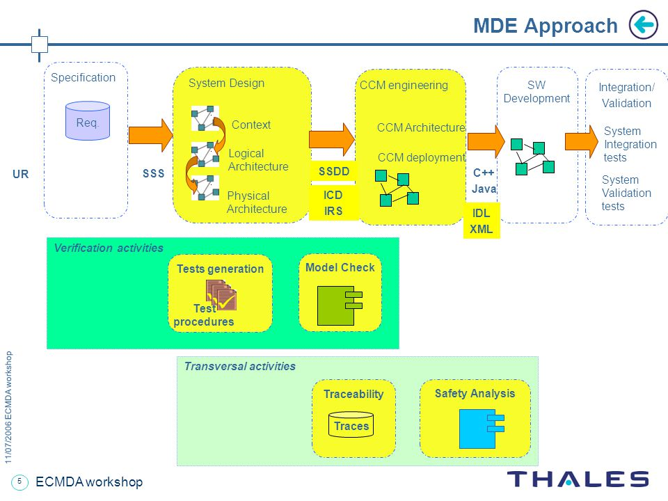 5 11/07/2006 ECMDA workshop ECMDA workshop Transversal activities Context Logical Architecture Physical Architecture System Design MDE Approach Specification Req.