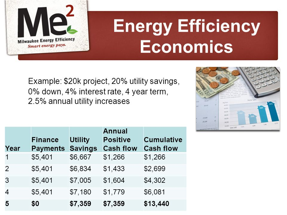 Example: $20k project, 20% utility savings, 0% down, 4% interest rate, 4 year term, 2.5% annual utility increases Energy Efficiency Economics Year Finance Payments Utility Savings Annual Positive Cash flow Cumulative Cash flow 1$5,401$6,667$1,266 2$5,401$6,834$1,433$2,699 3$5,401$7,005$1,604$4,302 4$5,401$7,180$1,779$6,081 5$0$7,359 $13,440