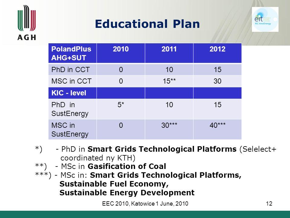 EEC 2010, Katowice 1 June, 201012 PolandPlus AHG+SUT 201020112012 PhD in CCT01015 MSC in CCT015**30 KIC - level PhD in SustEnergy 5*1015 MSC in SustEnergy 030***40*** *) - PhD in Smart Grids Technological Platforms (Selelect+ coordinated ny KTH) **) - MSc in Gasification of Coal ***) - MSc in: Smart Grids Technological Platforms, Sustainable Fuel Economy, Sustainable Energy Development Educational Plan
