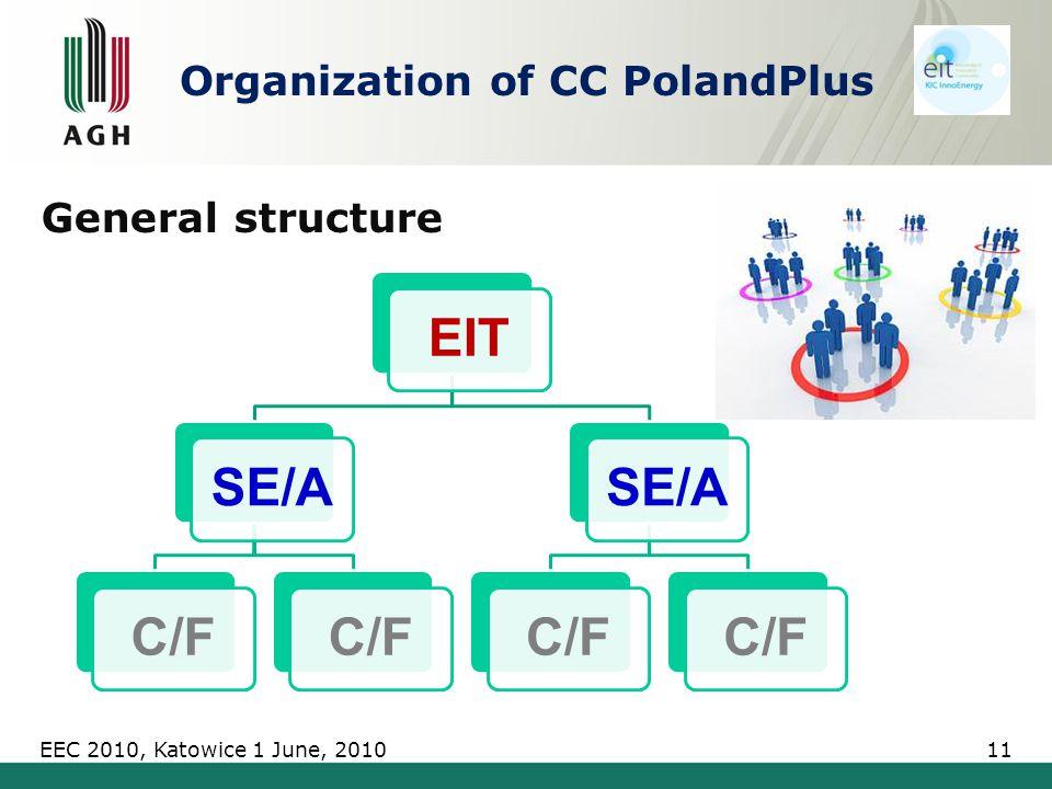 Organization of CC PolandPlus EITSE/AC/F SE/AC/F General structure EEC 2010, Katowice 1 June, 201011