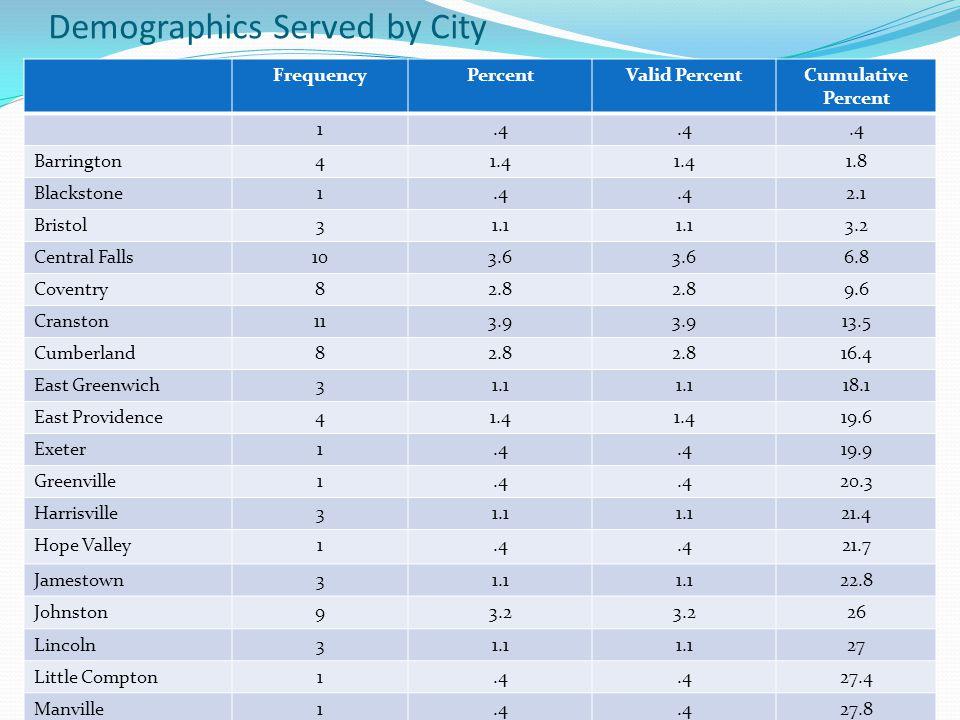 Demographics Served by City FrequencyPercentValid PercentCumulative Percent 1.4 Barrington41.4 1.8 Blackstone1.4 2.1 Bristol31.1 3.2 Central Falls103.
