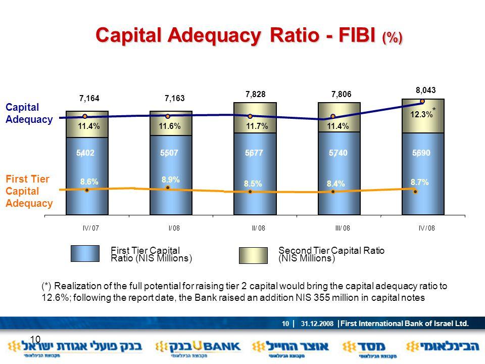 First International Bank of Israel Ltd. | 31.12.2008 | 10 10 Capital Adequacy Ratio - FIBI (%) 5,6905,7405,6775,5075,402 IV/08III/08II/08I/ IV/07 11.4
