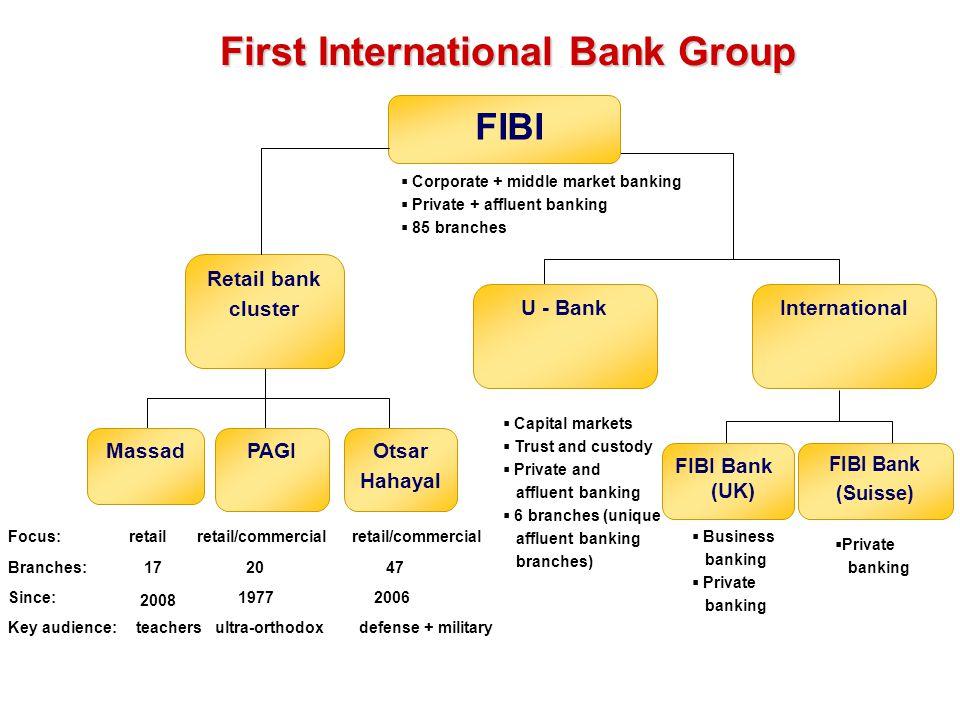 Since: 2008 2006 1977 2047 retail/commercial FIBI Retail bank cluster FIBI Bank (UK) FIBI Bank (Suisse) U - Bank Otsar Hahayal Massad  Corporate + mi