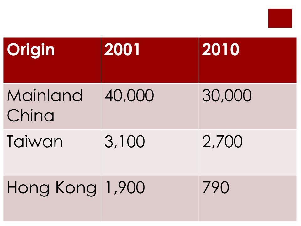 Origin20012010 Mainland China 40,00030,000 Taiwan3,1002,700 Hong Kong1,900790