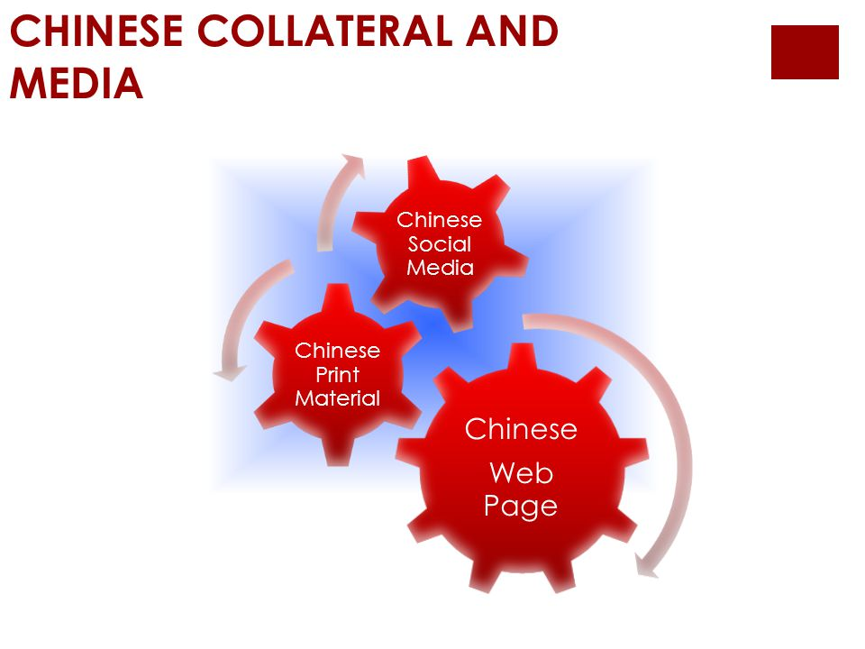 CHINESE COLLATERAL AND MEDIA Chinese Web Page Chinese Print Material Chinese Social Media