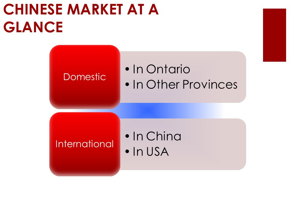 CHINESE MARKET AT A GLANCE In Ontario In Other Provinces Domestic In China In USA International