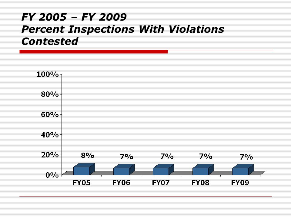 FY 2005 – FY 2009 Percent Inspections With Violations Contested