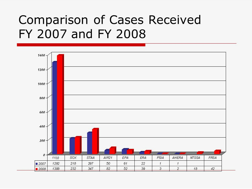 Comparison of Cases Received FY 2007 and FY 2008