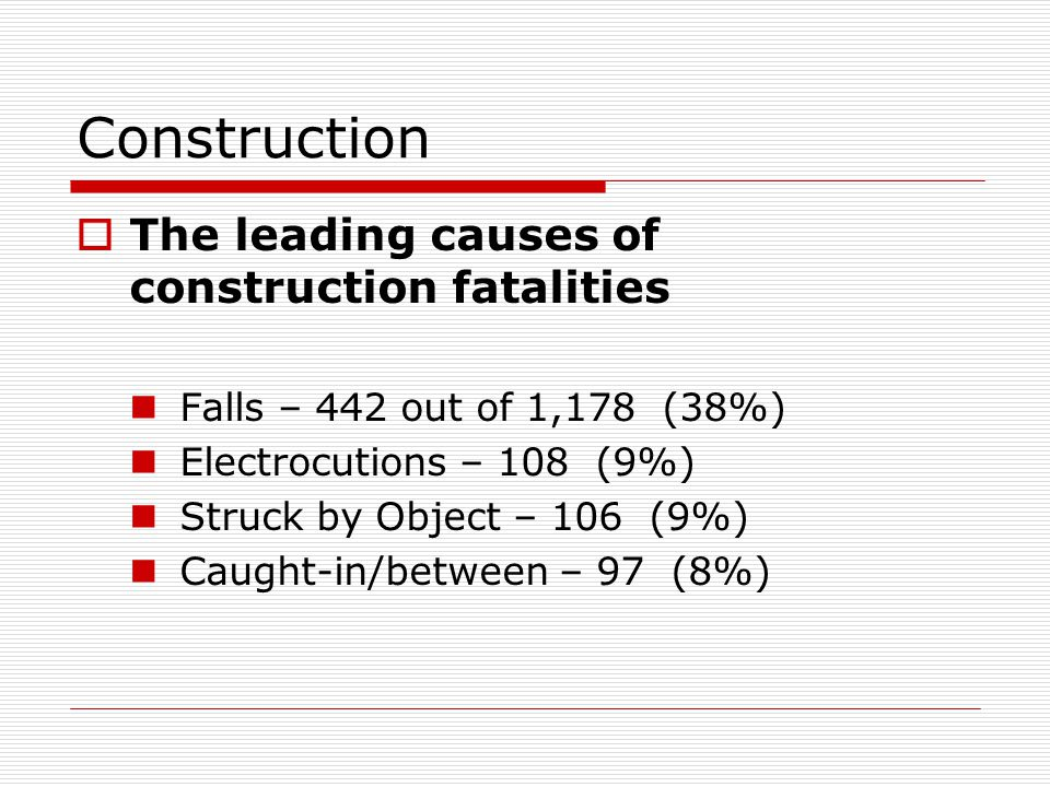 Construction  The leading causes of construction fatalities Falls – 442 out of 1,178 (38%) Electrocutions – 108 (9%) Struck by Object – 106 (9%) Caught-in/between – 97 (8%)