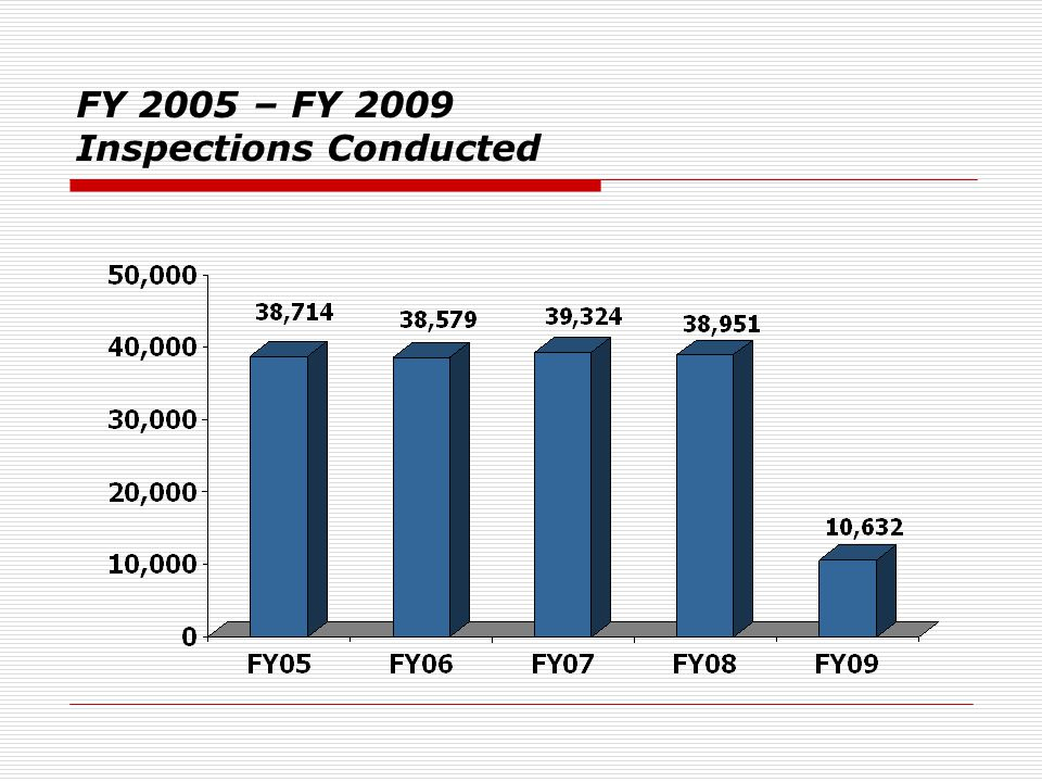 FY 2005 – FY 2009 Inspections Conducted