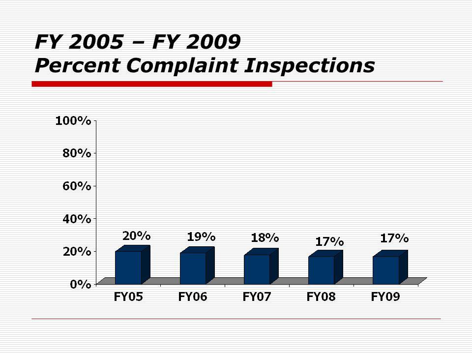 FY 2005 – FY 2009 Percent Complaint Inspections