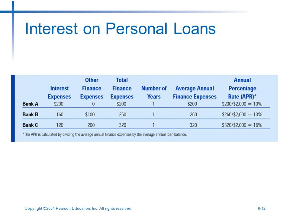 Copyright ©2004 Pearson Education, Inc. All rights reserved.8-12 Interest on Personal Loans