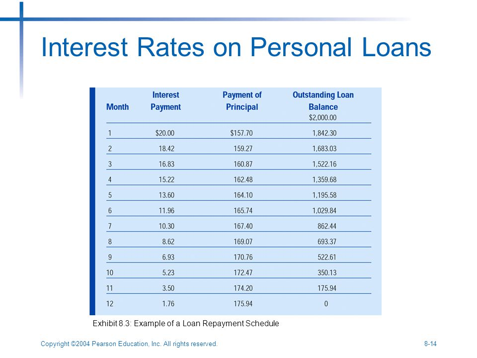Copyright ©2004 Pearson Education, Inc. All rights reserved.8-14 Interest Rates on Personal Loans Exhibit 8.3: Example of a Loan Repayment Schedule