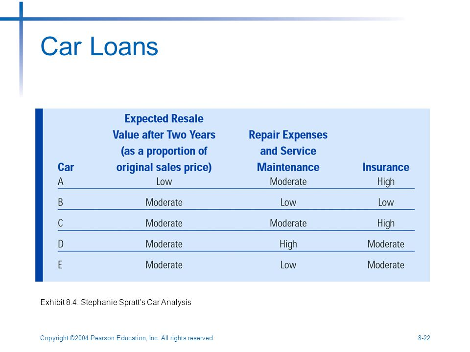 Copyright ©2004 Pearson Education, Inc. All rights reserved.8-22 Car Loans Exhibit 8.4: Stephanie Spratt's Car Analysis