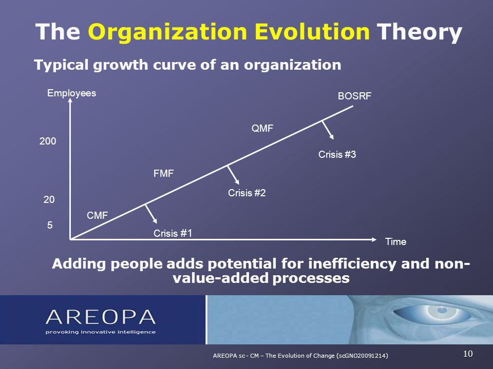 Typical growth curve of an organization Adding people adds potential for inefficiency and non- value-added processes The Organization Evolution Theory