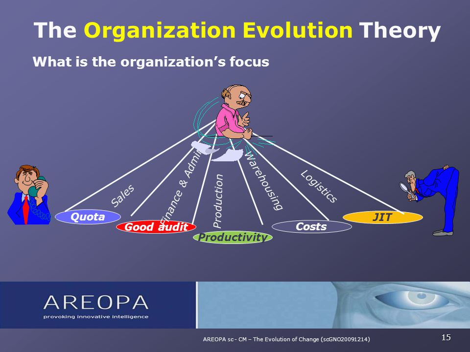 What is the organization's focus The Organization Evolution Theory 15 AREOPA sc - CM – The Evolution of Change (scGNO20091214) Good audit Quota Produc