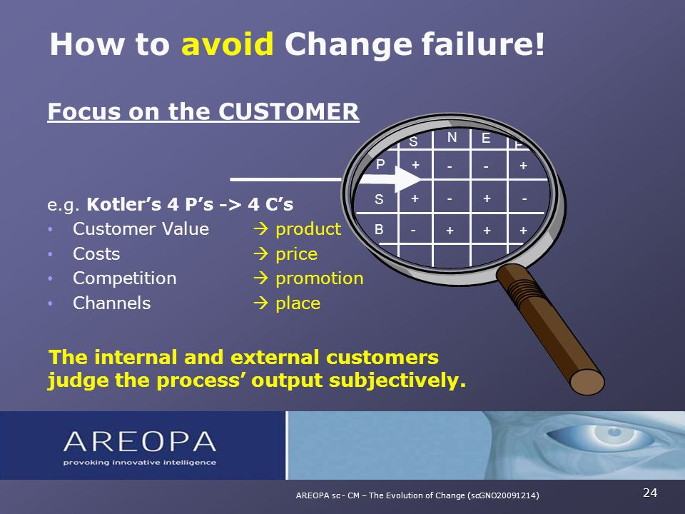Focus on the CUSTOMER e.g. Kotler's 4 P's -> 4 C's Customer Value  product Costs  price Competition  promotion Channels  place The internal and ex