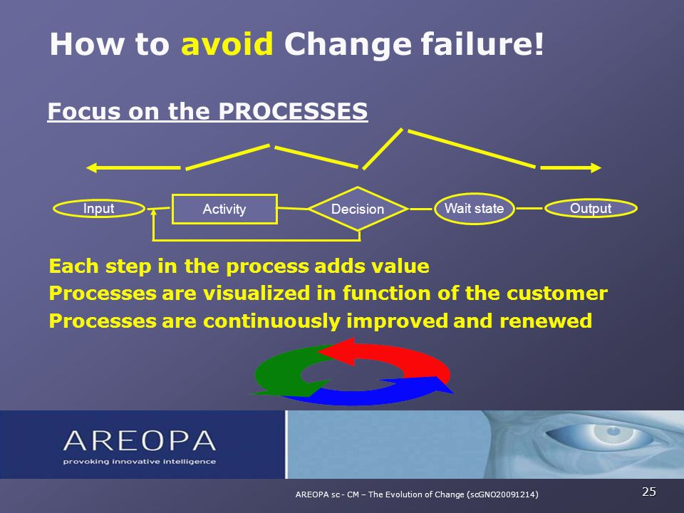 Focus on the PROCESSES Each step in the process adds value Processes are visualized in function of the customer Processes are continuously improved an