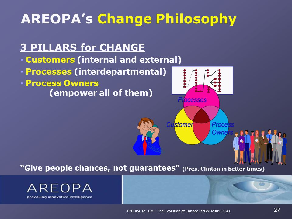 AREOPA's Change Philosophy 27 AREOPA sc - CM – The Evolution of Change (scGNO20091214) 3 PILLARS for CHANGE Customers (internal and external) Processe