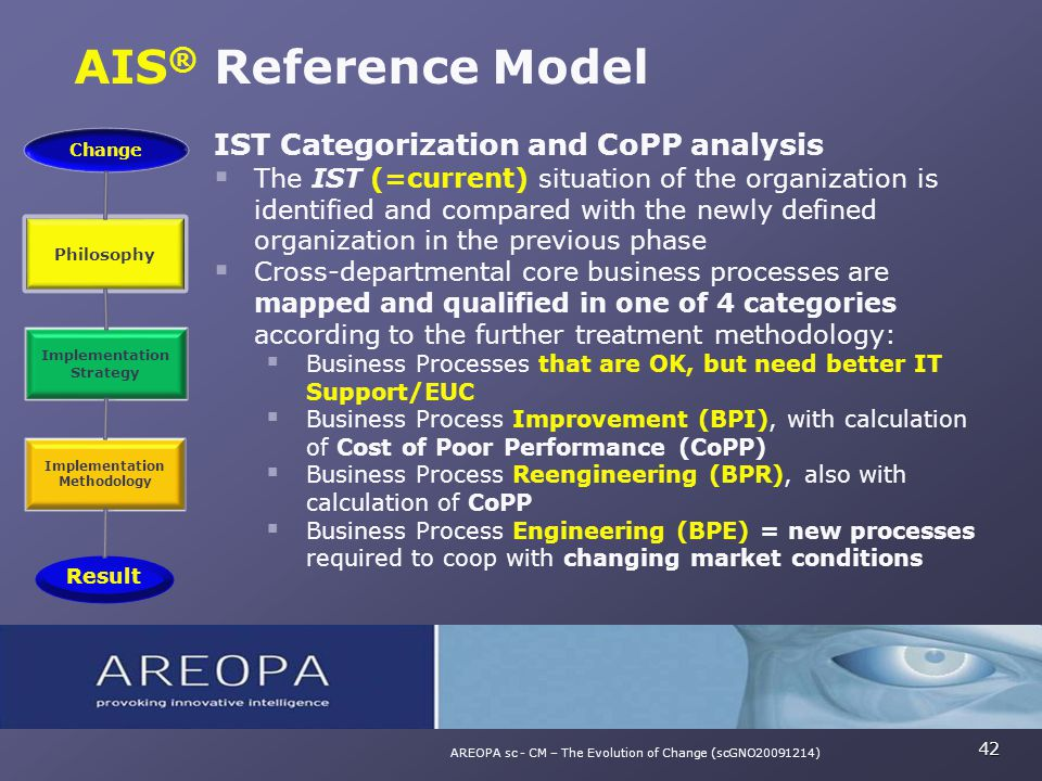 42 AREOPA sc - CM – The Evolution of Change (scGNO20091214) IST Categorization and CoPP analysis  The IST (=current) situation of the organization is