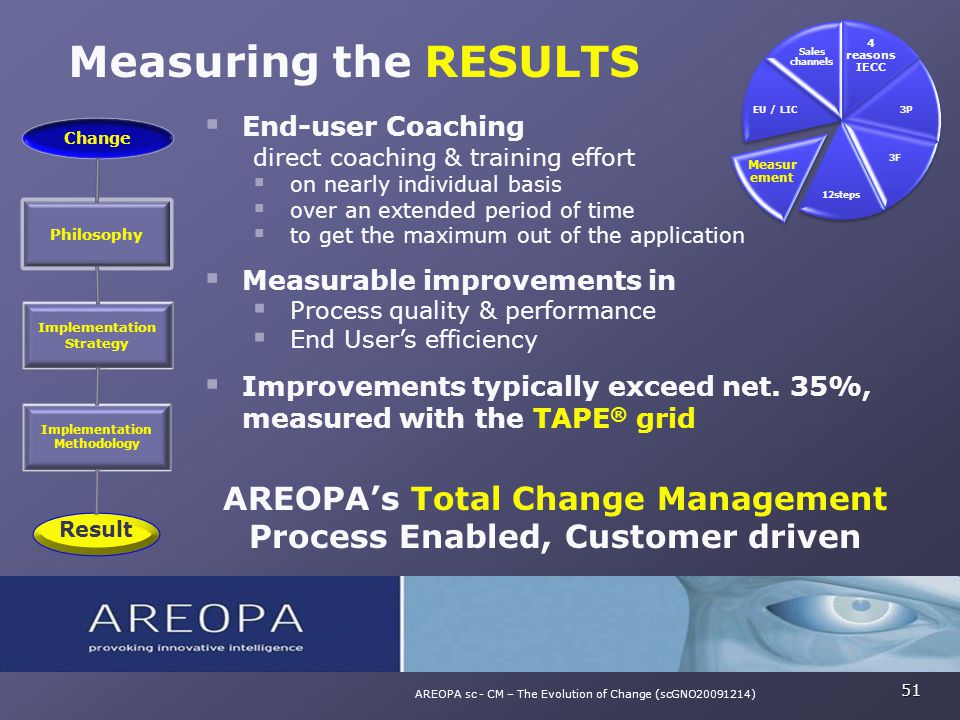 Measuring the RESULTS 51 AREOPA sc - CM – The Evolution of Change (scGNO20091214)  End-user Coaching direct coaching & training effort  on nearly in