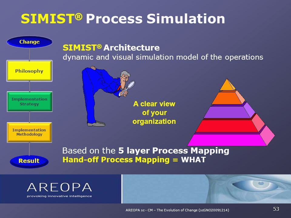 SIMIST ® Process Simulation 53 AREOPA sc - CM – The Evolution of Change (scGNO20091214) SIMIST ® Architecture dynamic and visual simulation model of t