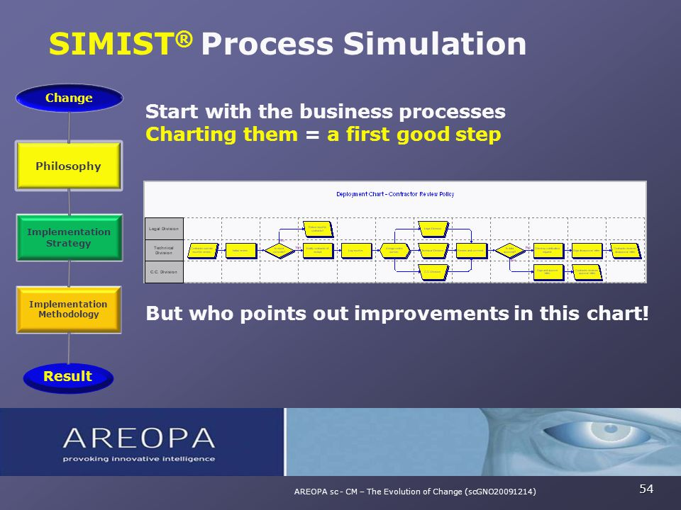 SIMIST ® Process Simulation 54 AREOPA sc - CM – The Evolution of Change (scGNO20091214) Start with the business processes Charting them = a first good