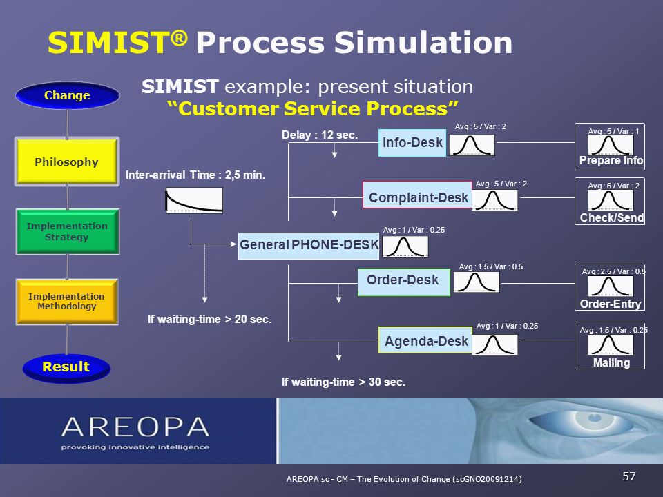 "SIMIST ® Process Simulation 57 AREOPA sc - CM – The Evolution of Change (scGNO20091214) SIMIST example: present situation ""Customer Service Process"" P"
