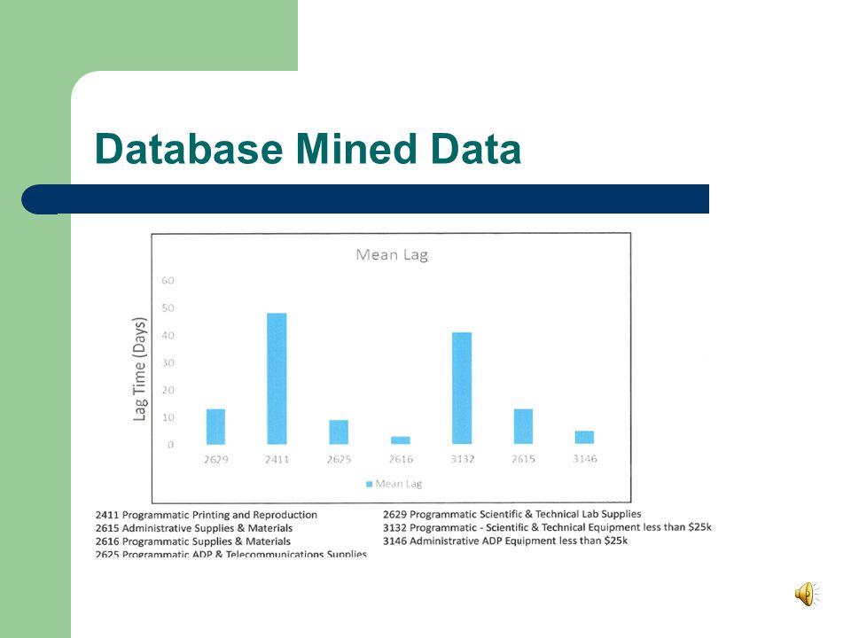 Database Mined Data
