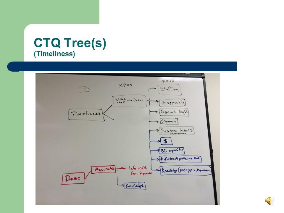 CTQ Tree(s) (Timeliness)