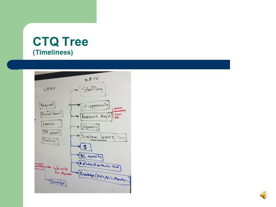 CTQ Tree (Timeliness)