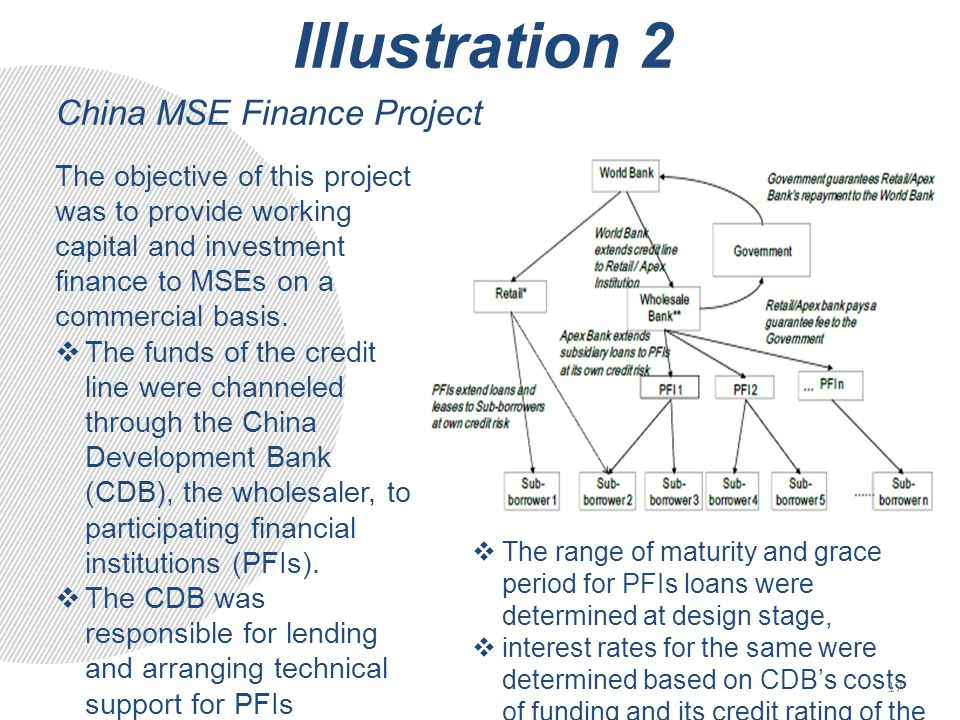 Illustration 2 China MSE Finance Project The objective of this project was to provide working capital and investment finance to MSEs on a commercial basis.