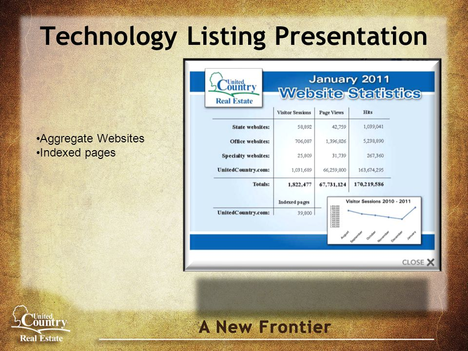 Technology Listing Presentation Aggregate Websites Indexed pages