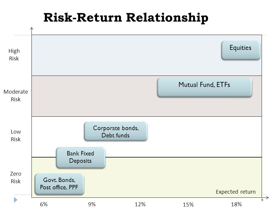 Risk-Return Relationship High Risk Moderate Risk Low Risk Zero Risk 6%18%9%12% 15% Govt.