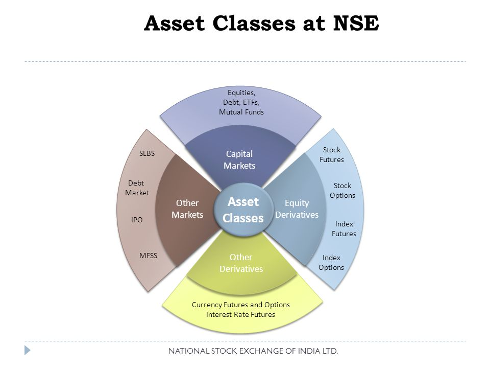 Asset Classes at NSE Asset Classes Asset Classes Equity Derivatives Capital Markets Other Markets Other Derivatives Stock Futures Stock Options Index Futures Index Options Currency Futures and Options Interest Rate Futures SLBS Debt Market MFSS Equities, Debt, ETFs, Mutual Funds IPO NATIONAL STOCK EXCHANGE OF INDIA LTD.