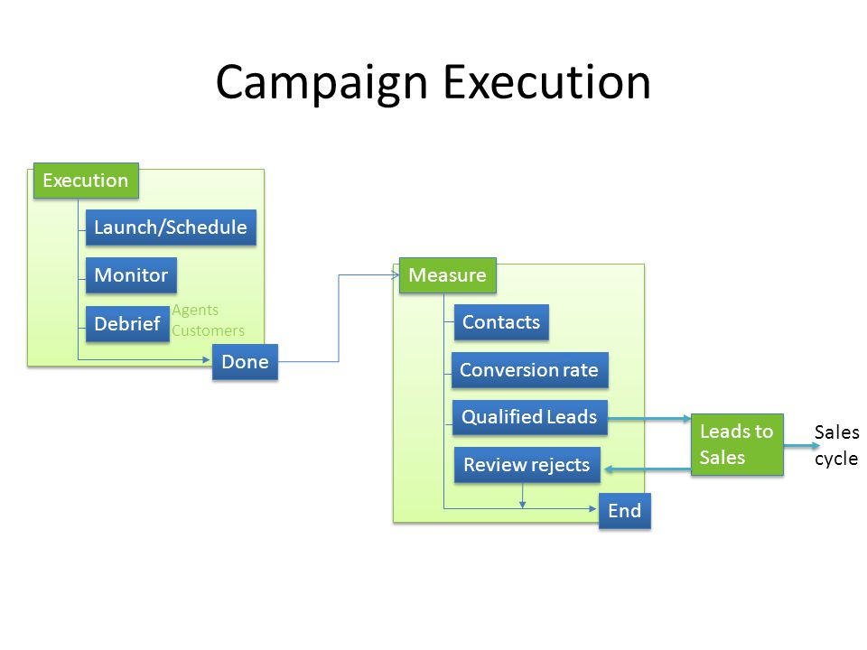 Campaign Execution Execution Monitor Launch/Schedule Debrief Done Measure Conversion rate End Agents Customers Contacts Qualified Leads Leads to Sales Leads to Sales Review rejects Sales cycle