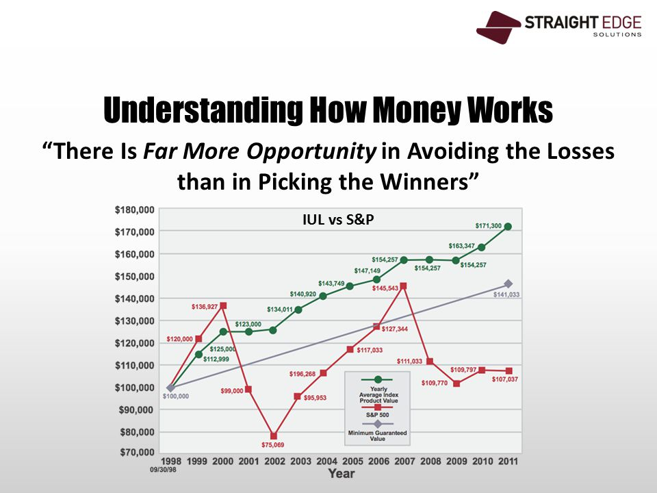 Understanding How Money Works There Is Far More Opportunity in Avoiding the Losses than in Picking the Winners IUL vs S&P