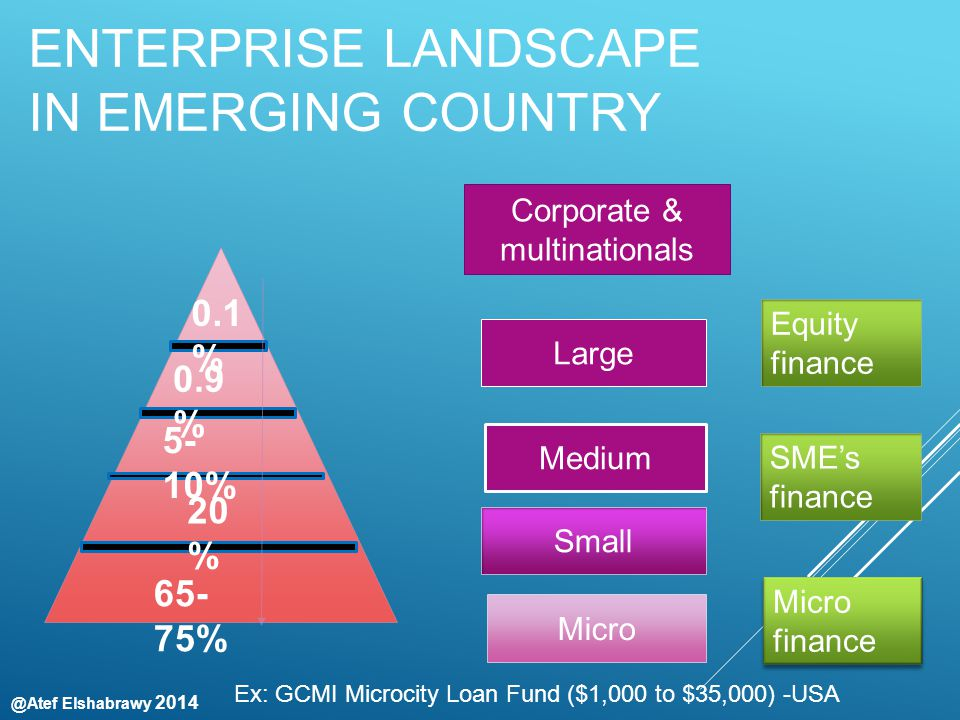 @Atef Elshabrawy 2014 ENTERPRISE LANDSCAPE IN EMERGING COUNTRY Corporate & multinationals Large Medium Small Micro 65- 75% 20 % 5- 10% 0.9 % 0.1 % Micro finance Micro finance SME's finance Ex: GCMI Microcity Loan Fund ($1,000 to $35,000) -USA Equity finance